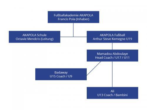 AKAPOLA Organigramm